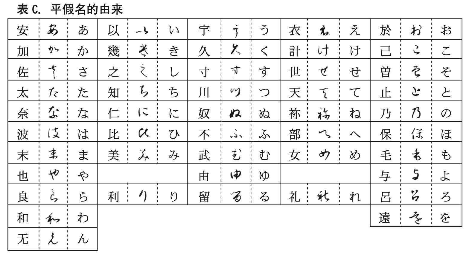 日语平假名