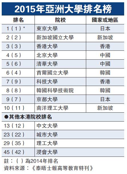 2015年亚洲大学排名榜