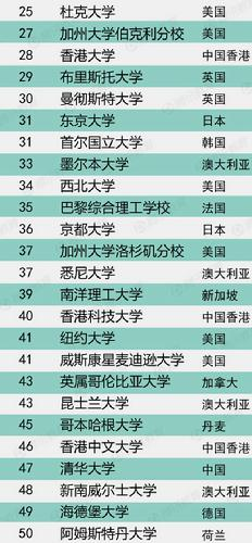 2014qs世界大学排名