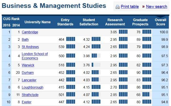 2020英国大学综合排行_收藏 2020年英国大学各大榜单排名超全汇总