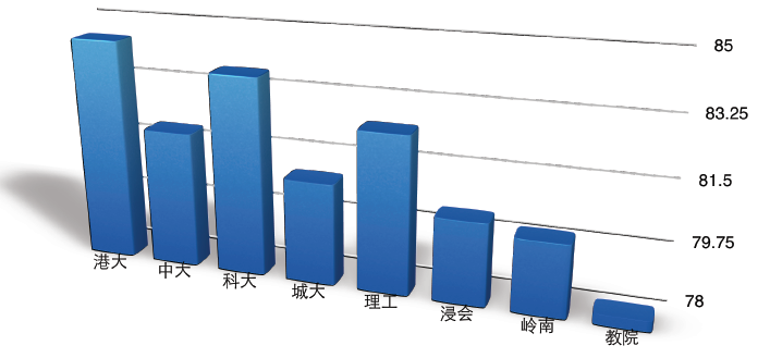2015年河南高校学生申请香港研究生录取数据分析 转