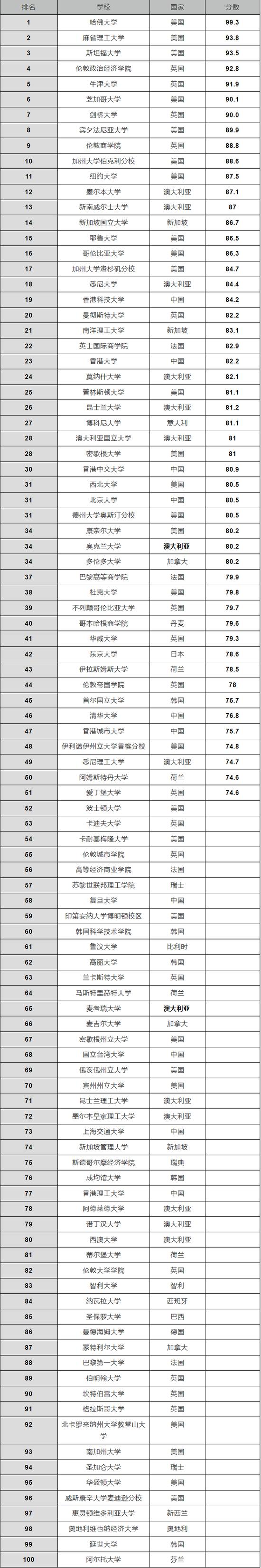 qs世界大学会计与金融排名